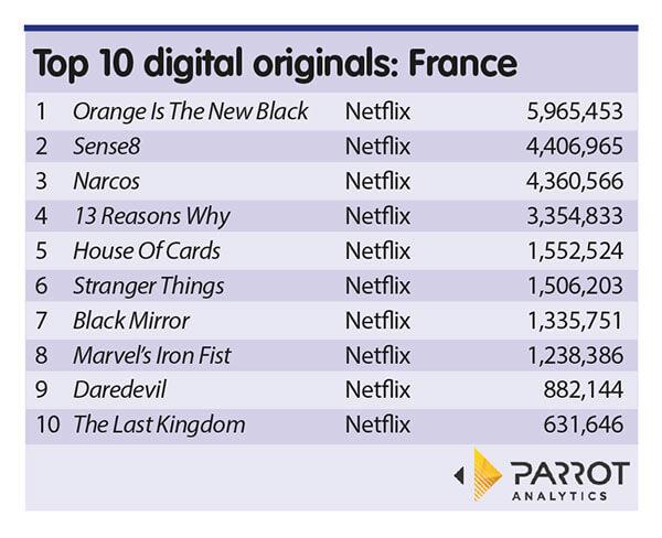 Parrot Analytics: Netflix dominates in-demand digital originals in France