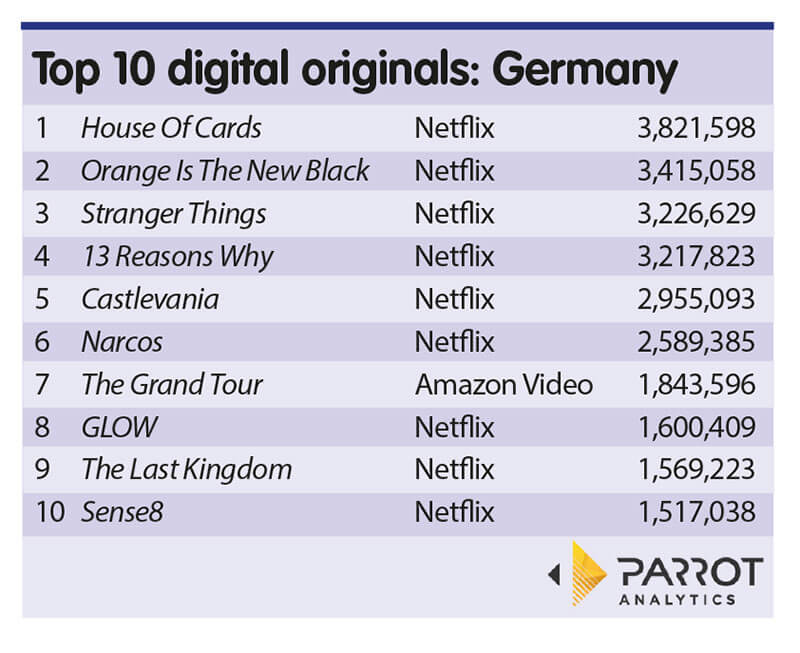 Parrot Analytics: Netflix dominates digital originals across European markets