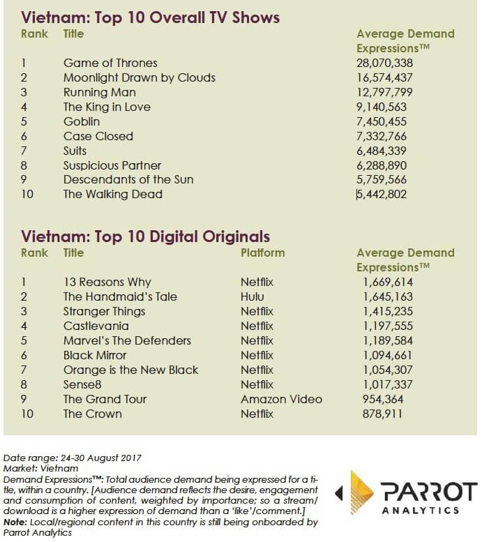 Korean content dominates Vietnam's Top 10 as recently reported by