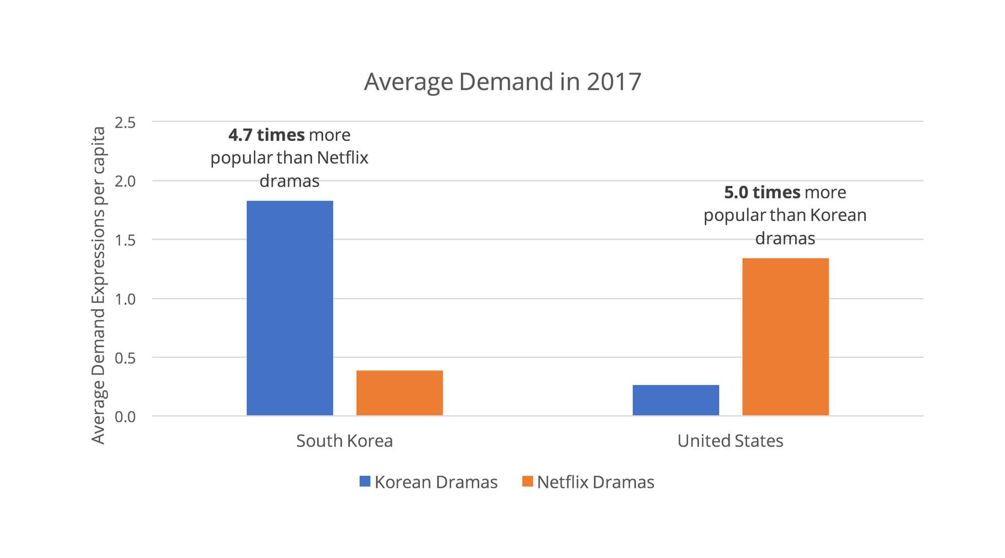 The Race for Korean Eyeballs: Local Korean Dramas vs Netflix