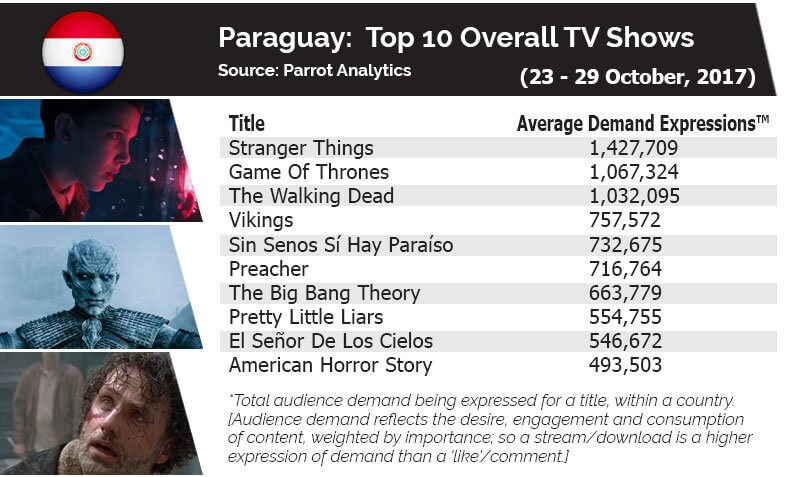Stranger Things was the most popular show in Paraguay