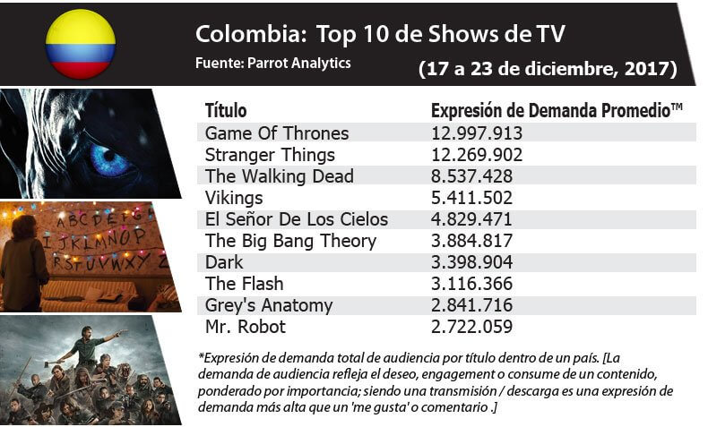 In Colombia, Game of Thrones dominated the charts in the week of 17-23/12