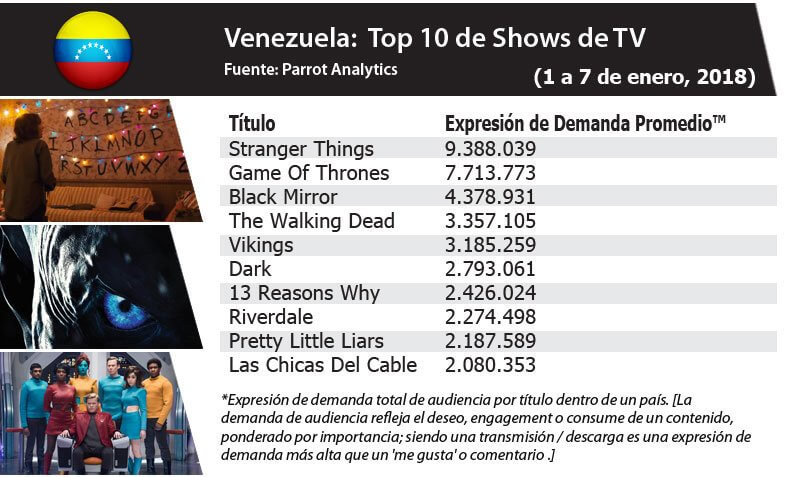 In Venezuela, Stranger Things had the most Demand Expression in the week of 1-7, 2019