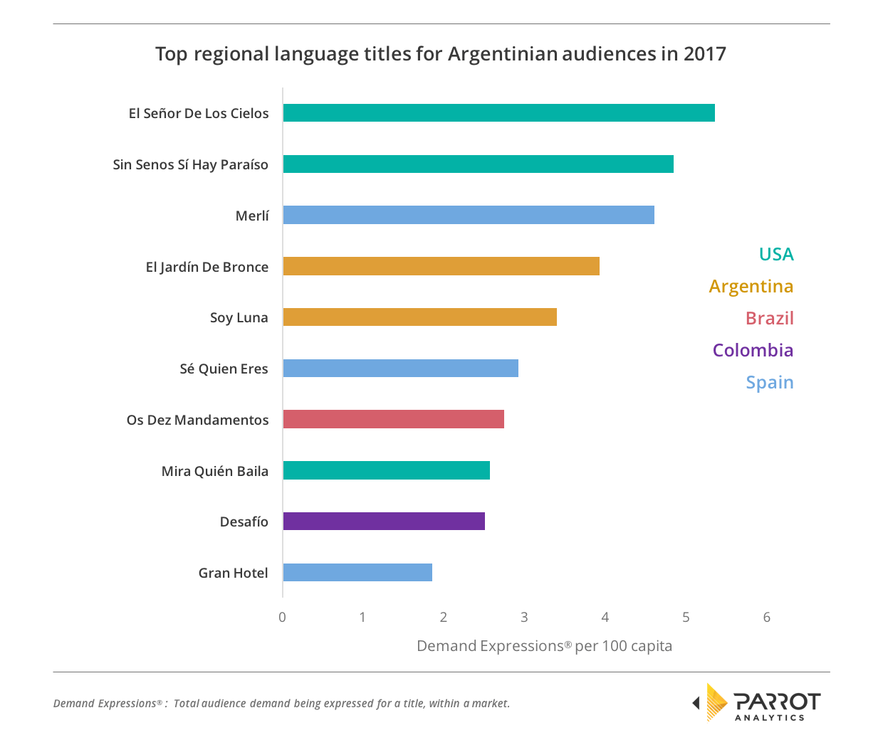 Latin America: Regional Differences in TV Content Popularity