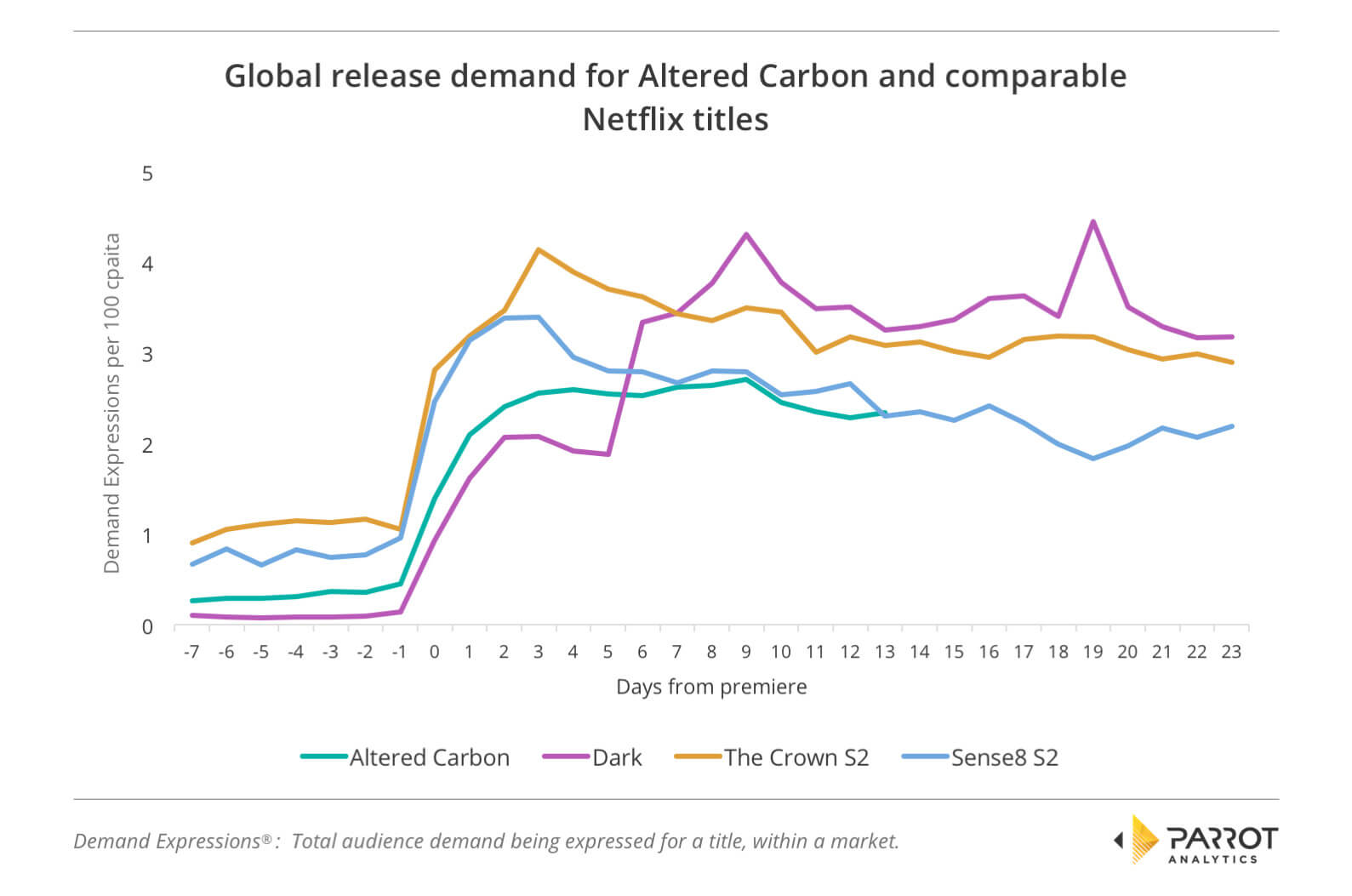 Series Release Global TV Demand Analysis: Netflix's Altered Carbon