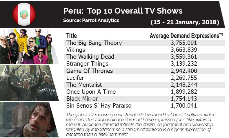 In Peru, The Big Bang Theory was positioned as the series with the highest engagement among all screens