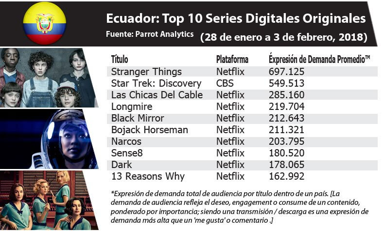 In Ecuador, Stranger Things se posicionó como la serie con mayor engagement (28/01 to 03/02)