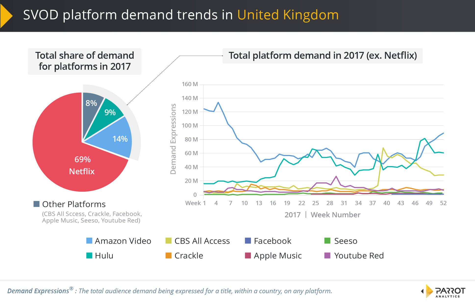 United Kingdom SVOD Trends 2017 - Parrot Analytics