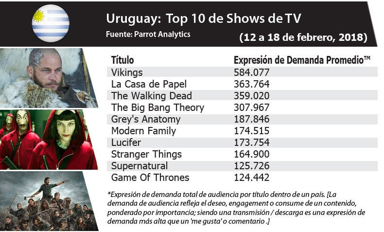 In Uruguay, Vikings se posicionó como la serie con mayor engagement entre todas las pantallas con +0.5M Demand Expressions. (12/02 to 18/02)