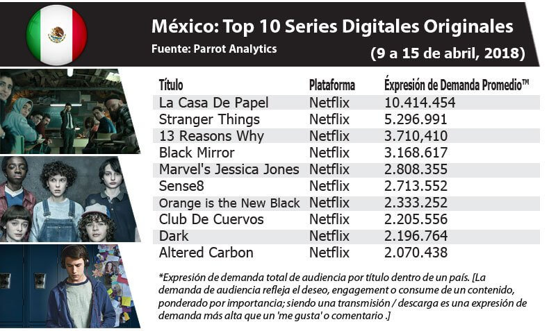 In Mexico, La Casa De Papel se posicionó como la serie con mayor engagement con +10.4 M Demand Expressions®. (09 to 15 April)