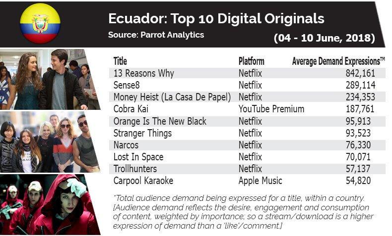 In Ecuador, demand for 13 Reasons Why increased (+0 842K) Demand