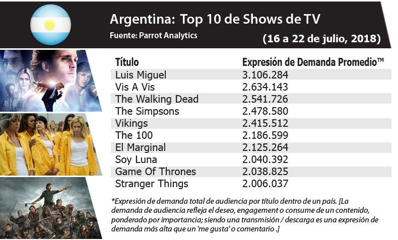 In Argentina for the week of July 16-22, Luis Miguel La Serie was the most in-demand show overall with 3.1 million Demand Expressions