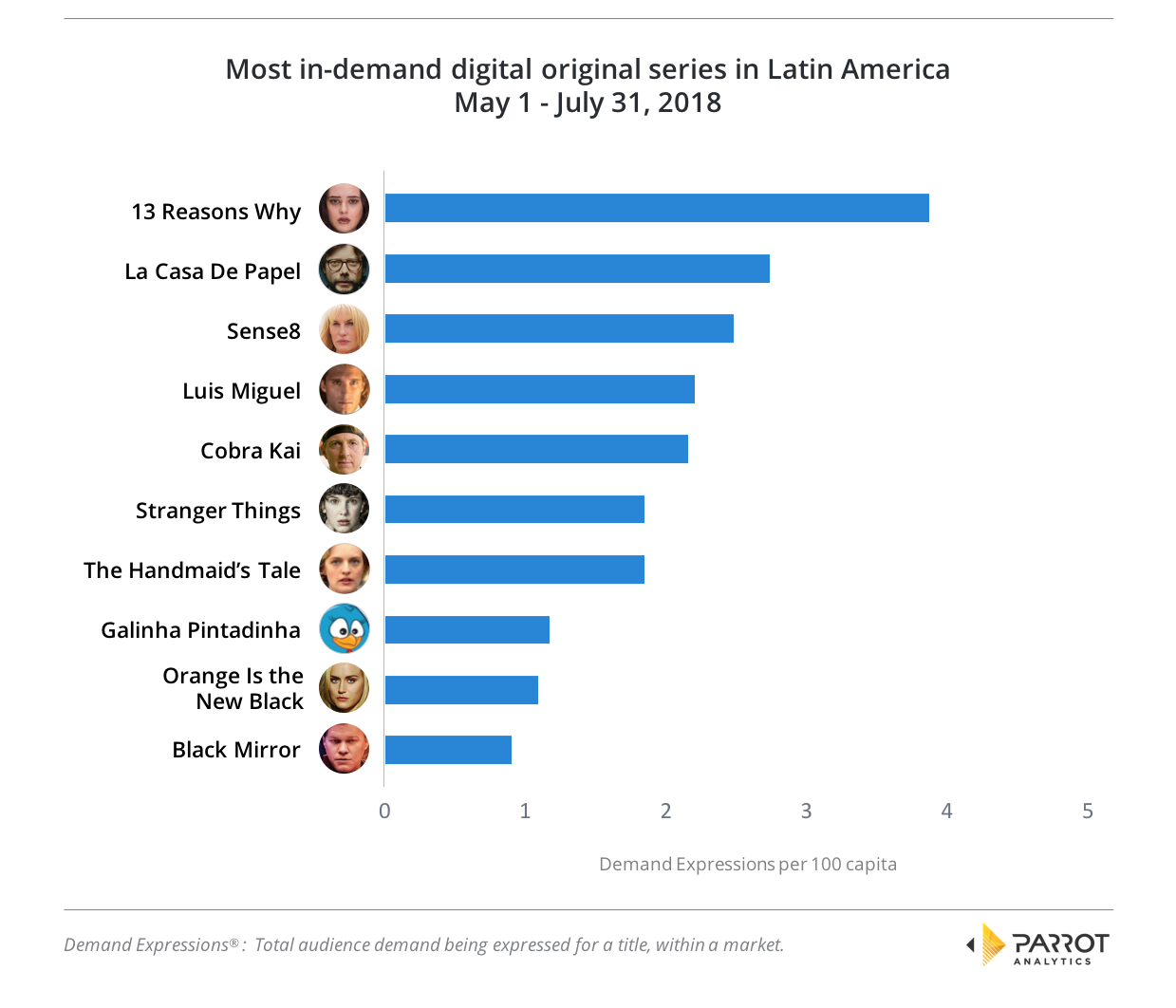 Latin America: Audience demand for digital originals and top