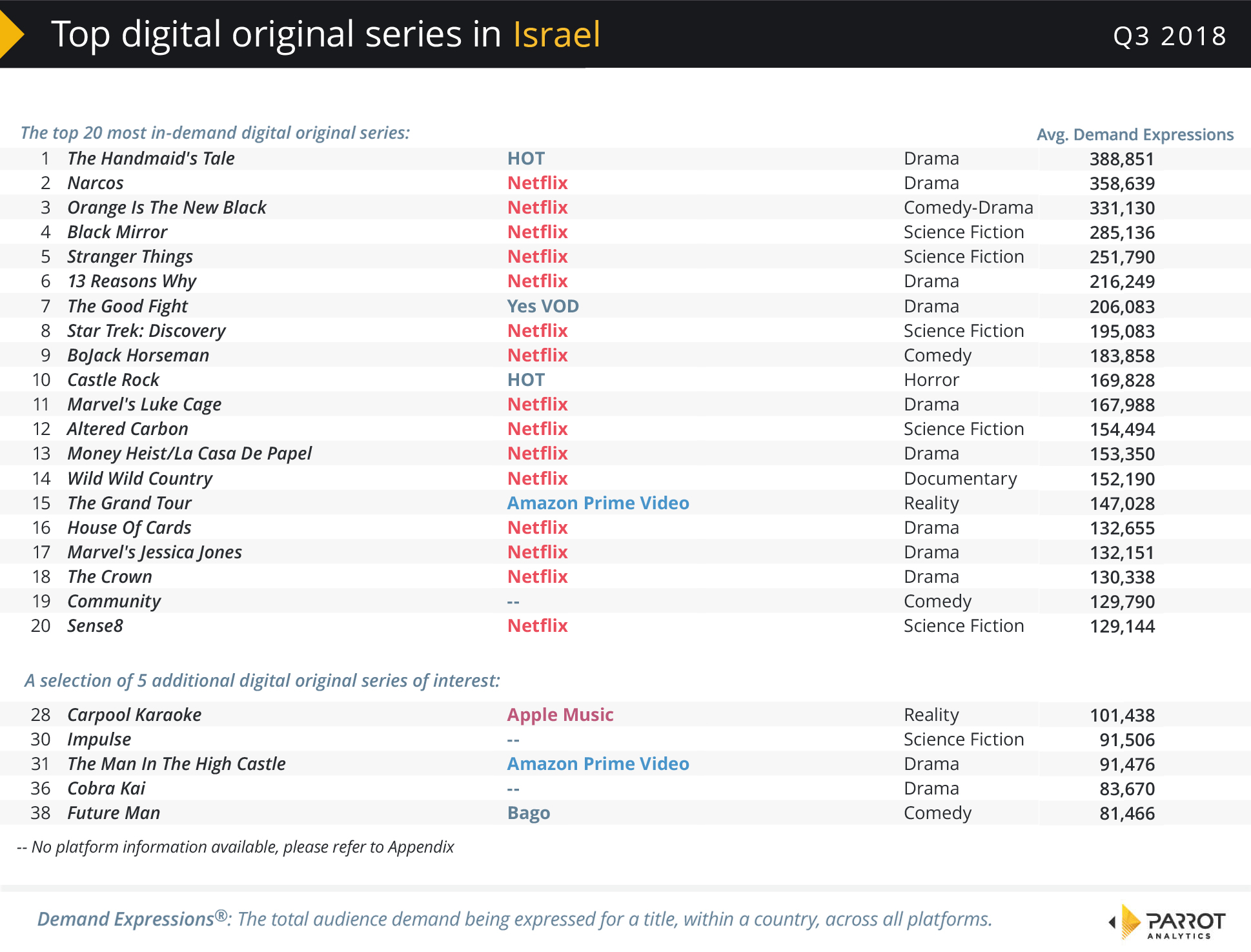 Israel TV SVOD Demand Measurement - Parrot Analytics