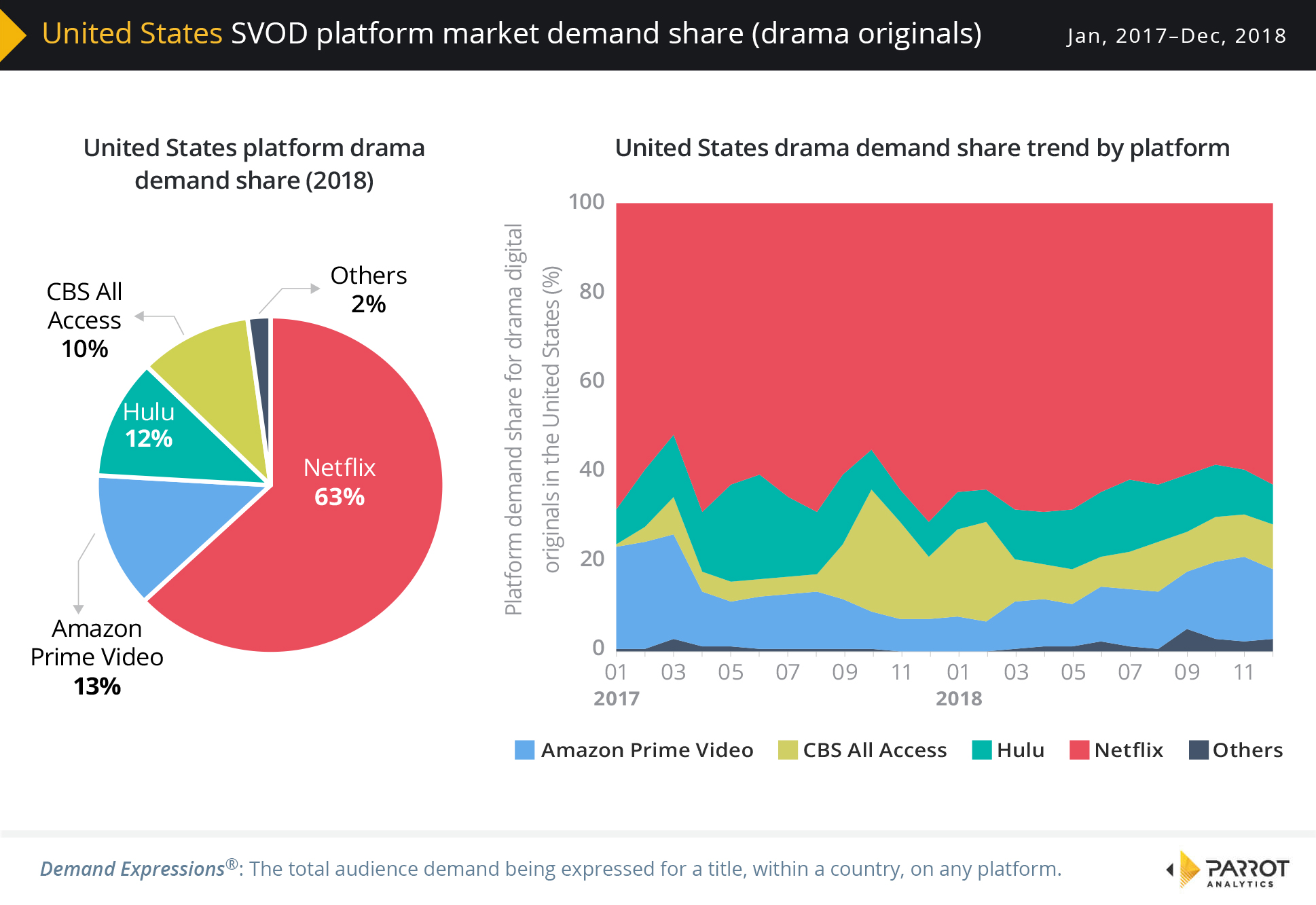 United States SVOD market share trends based on audience demand for