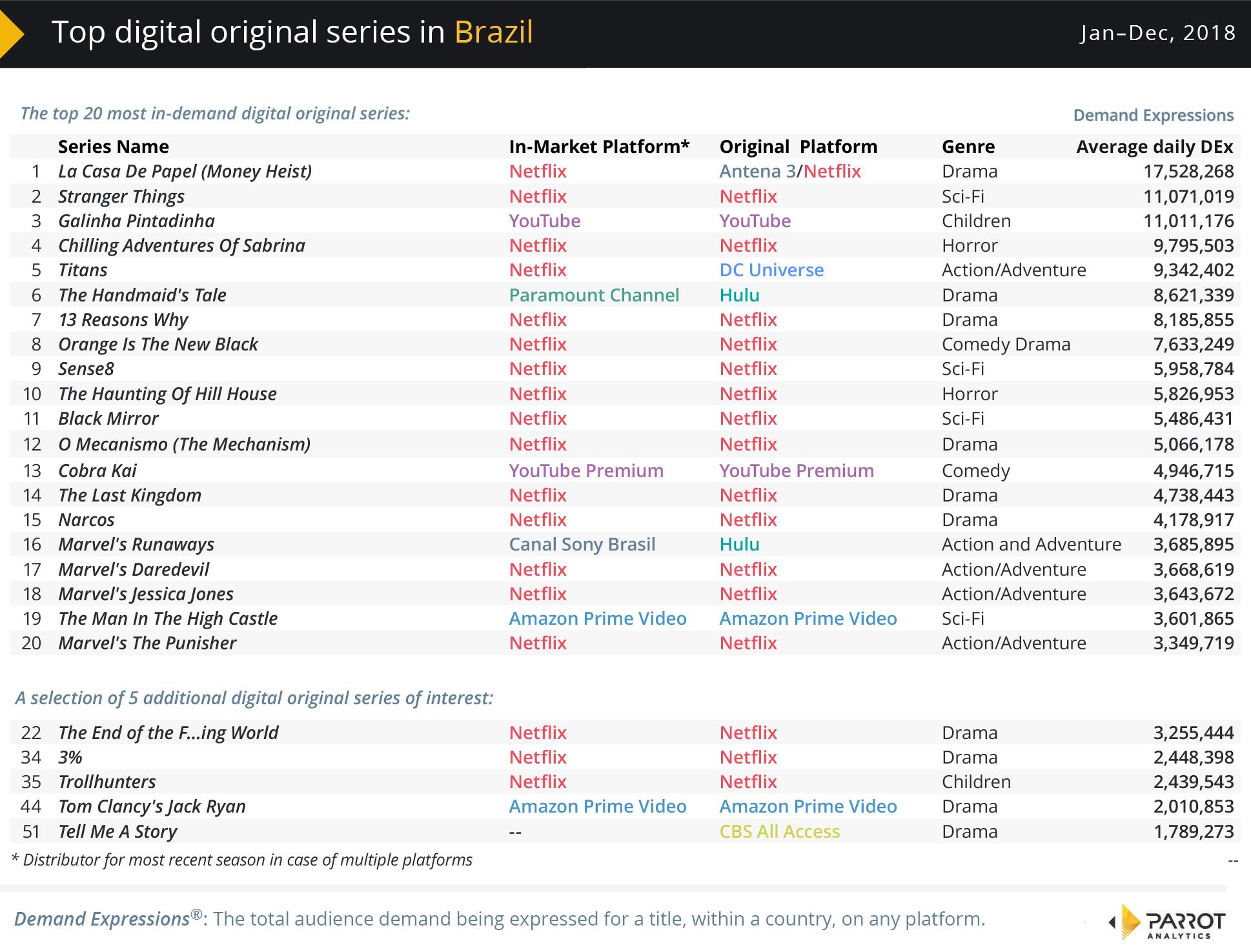 The most popular digital TV series in Brazil in 2018