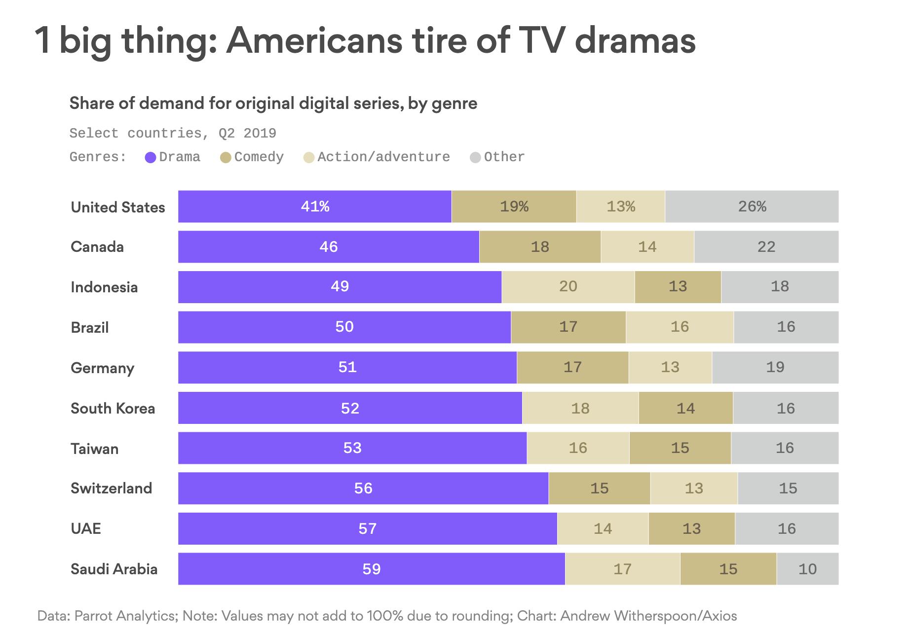 1 big thing: Americans tire of TV dramas