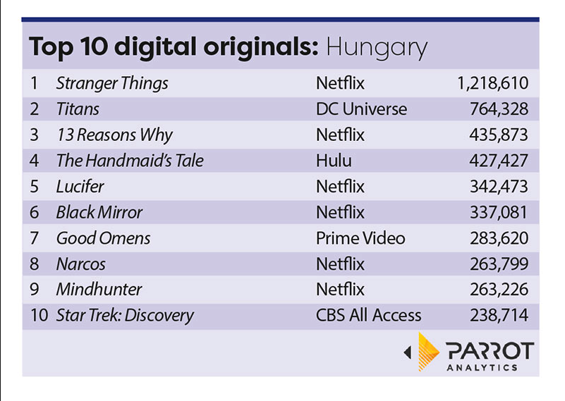 Parrot Analytics: Stranger Things top of the class in Hungary