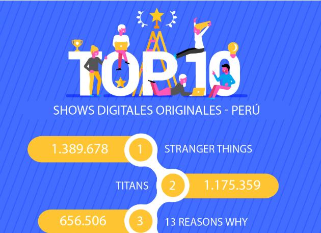 Series españolas y de LatAm, entre lo más demandado en Perú