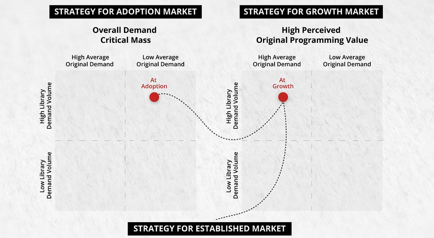 OTT Strategy Series | Netflix's Predicament: A Demand-Driven Pathway for Sustainable Growth.