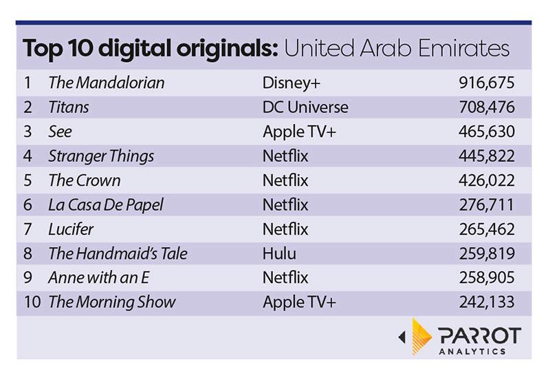 Parrot Analytics: Disney and Apple make splash